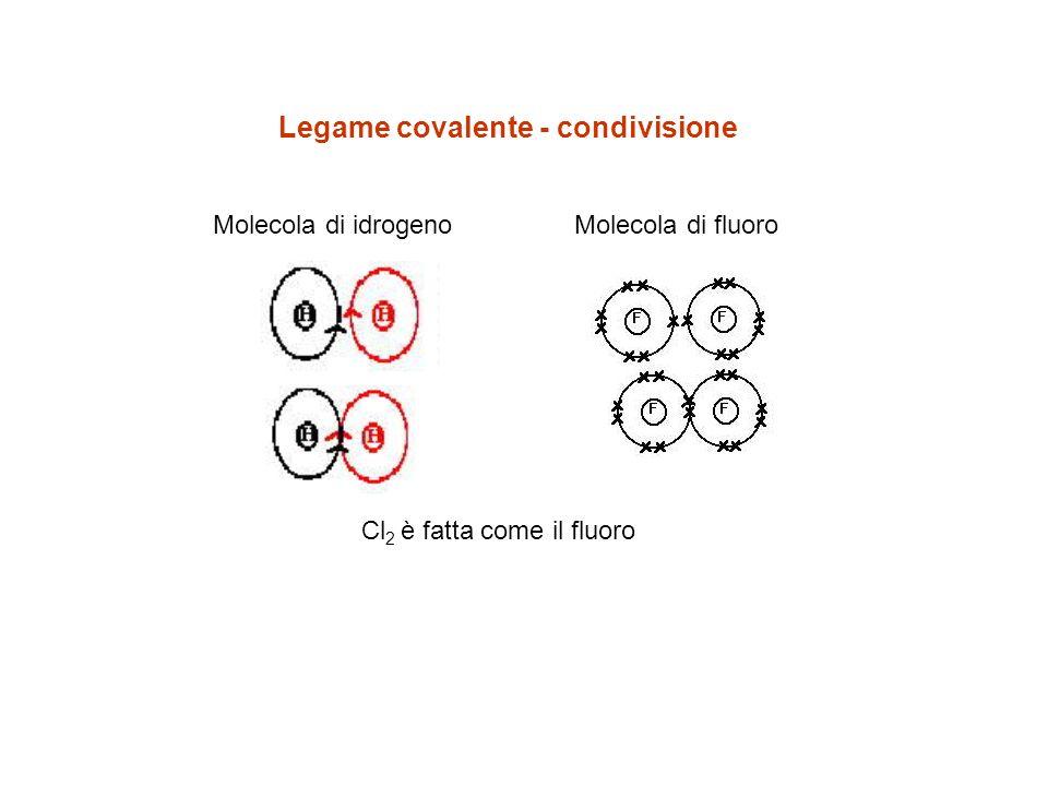 Legame covalente - condivisione Molecola di idrogenoMolecola di fluoro Cl 2 è fatta come il fluoro