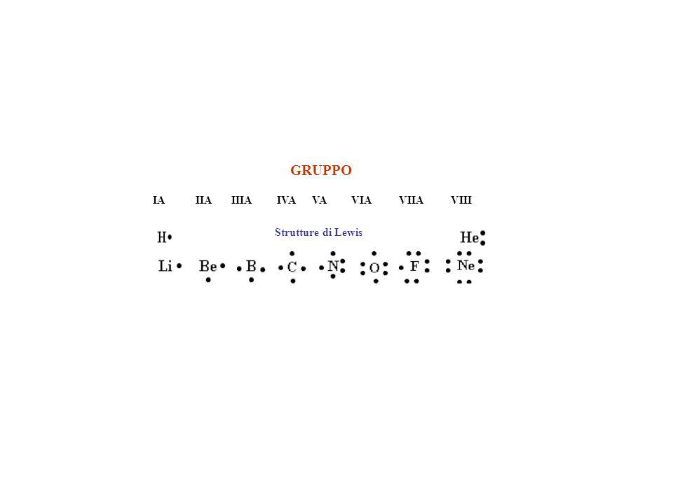 Na(primo gruppo) + Cl(settimo gruppo) Na+ Cl- Ca(secondo gruppo) + Cl Ca++ 2Cl- Mg(secondo gruppo) + O(sesto gruppo) Mg++ O--