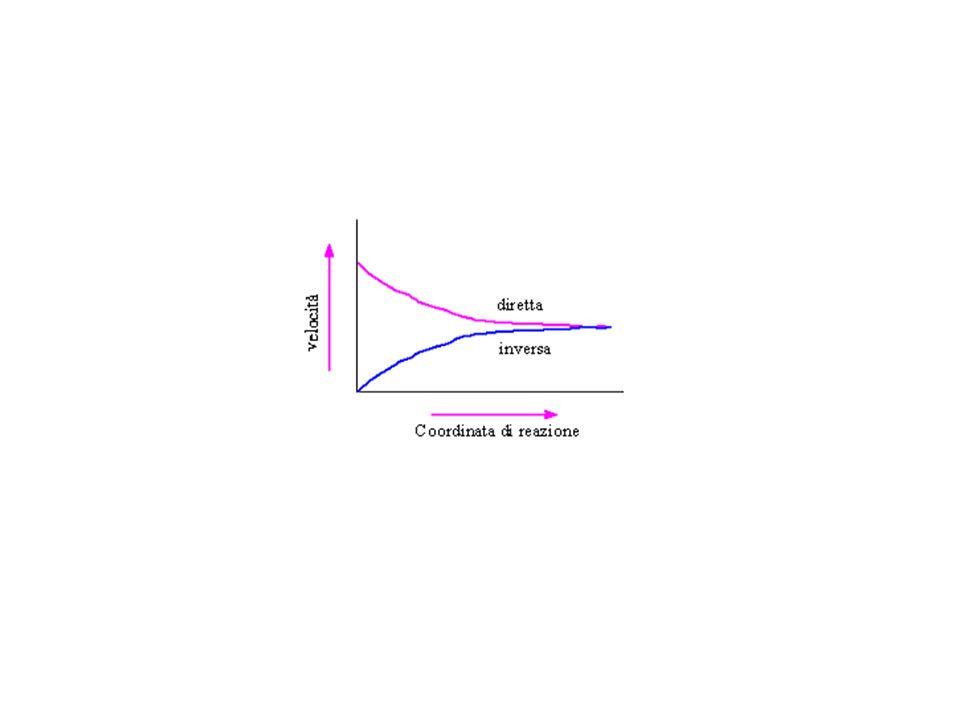 v =k [A] a [B] b =v =k [C] c [D] d k [A] a [B] b =k [C] c [D] d k / k = [C] c [D] d /[A] a [B] b = K equilibrio