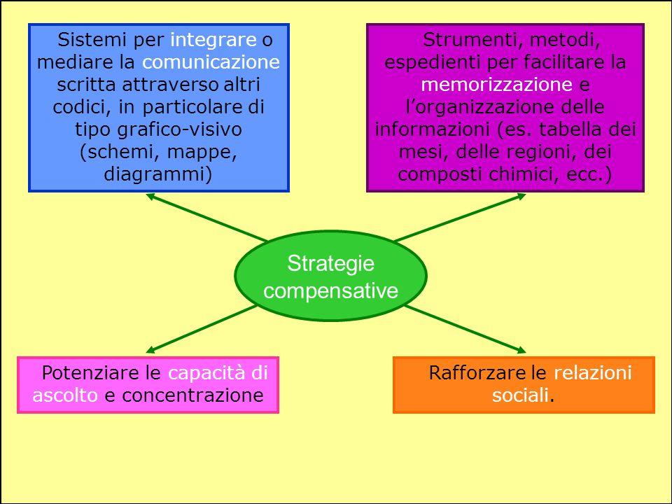 Strategie compensative Sistemi per integrare o mediare la comunicazione scritta attraverso altri codici, in particolare di tipo grafico-visivo (schemi