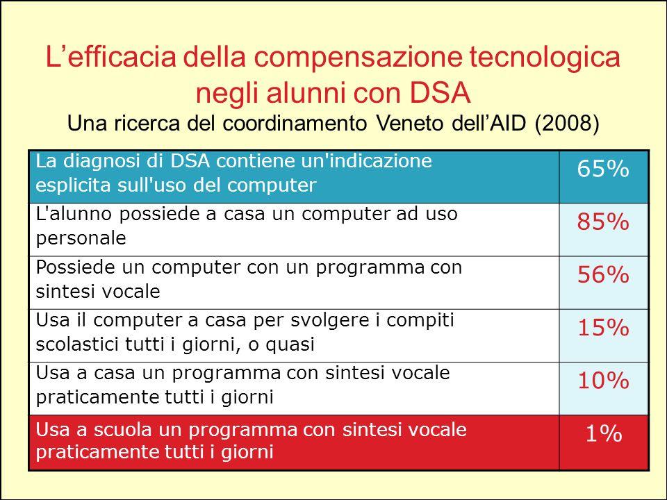 Lefficacia della compensazione tecnologica negli alunni con DSA Una ricerca del coordinamento Veneto dellAID (2008) La diagnosi di DSA contiene un'ind