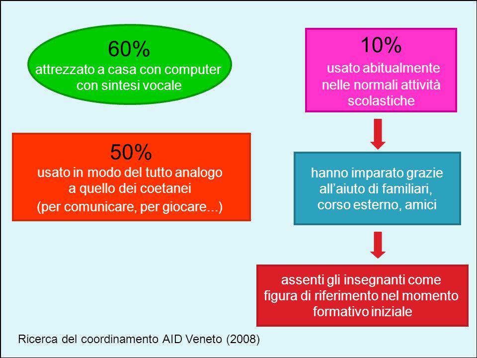 60% attrezzato a casa con computer con sintesi vocale 10% usato abitualmente nelle normali attività scolastiche 50% usato in modo del tutto analogo a