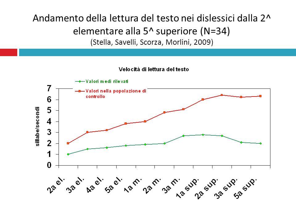 Andamento della lettura del testo nei dislessici dalla 2^ elementare alla 5^ superiore (N=34) (Stella, Savelli, Scorza, Morlini, 2009)