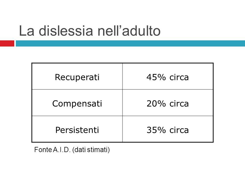 La dislessia nelladulto Recuperati45% circa Compensati20% circa Persistenti35% circa Fonte A.I.D. (dati stimati)