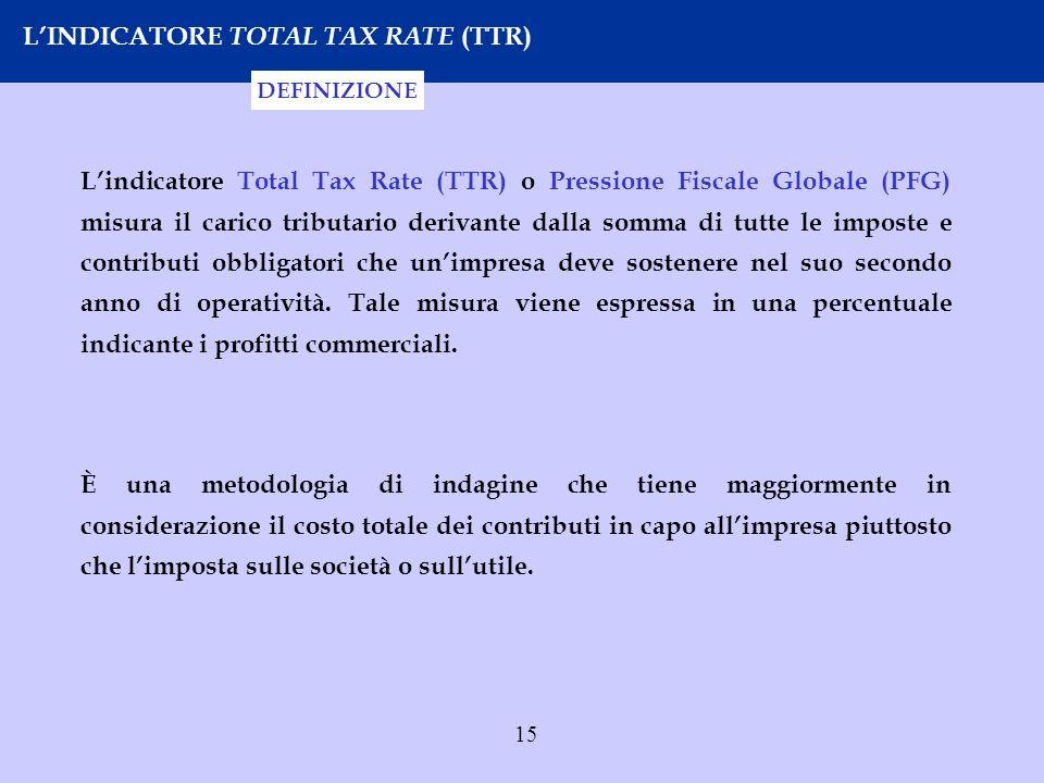 15 LINDICATORE TOTAL TAX RATE (TTR) Lindicatore Total Tax Rate (TTR) o Pressione Fiscale Globale (PFG) misura il carico tributario derivante dalla som