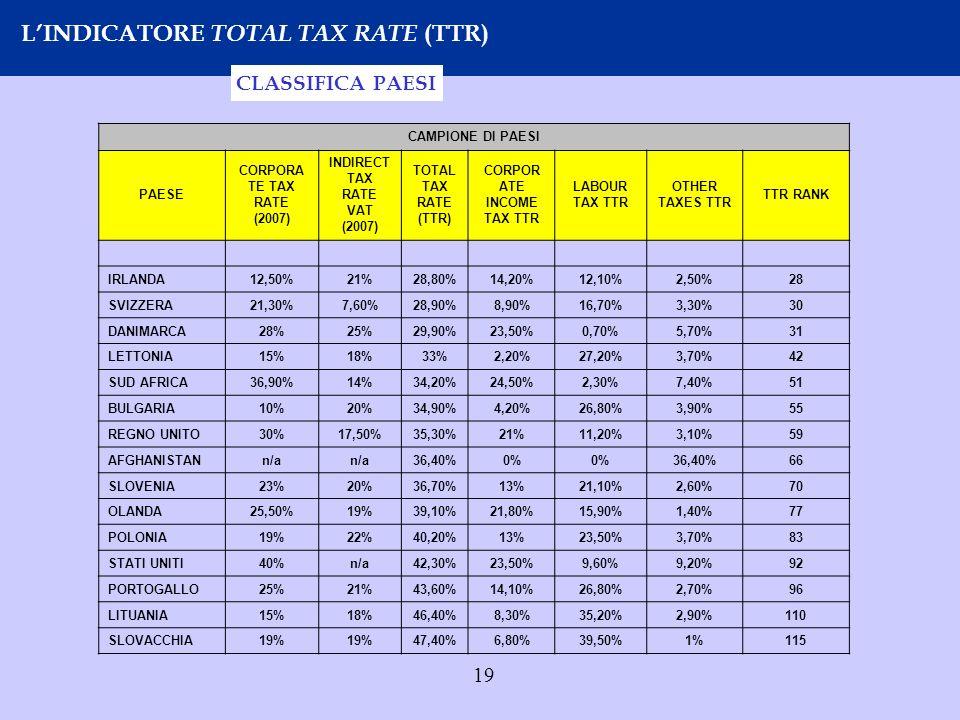 19 LINDICATORE TOTAL TAX RATE (TTR) CLASSIFICA PAESI CAMPIONE DI PAESI PAESE CORPORA TE TAX RATE (2007) INDIRECT TAX RATE VAT (2007) TOTAL TAX RATE (T