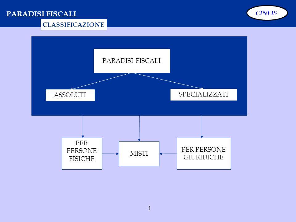 35 SCUDO FISCALE - SOGGETTI CINFIS ATTENZIONE: Dal periodo dimposta 2009 (UNICO 2010), si dovranno indicare nel modulo RW tutte le attività finanziarie e patrimoniali indipendentemente dalla effettiva produzione di redditi imponibili in Italia.