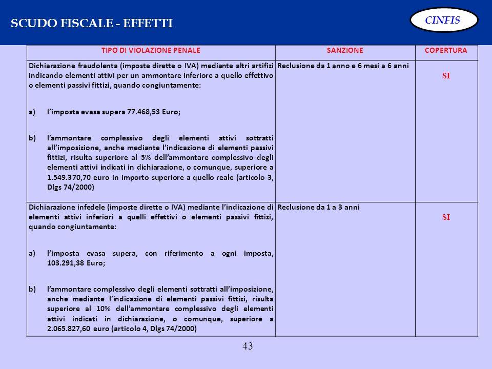 43 SCUDO FISCALE - EFFETTI CINFIS TIPO DI VIOLAZIONE PENALESANZIONECOPERTURA Dichiarazione fraudolenta (imposte dirette o IVA) mediante altri artifizi