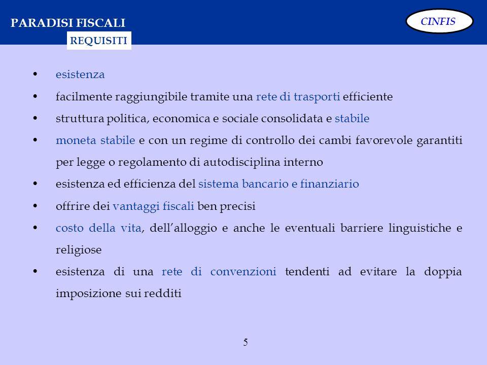 36 SCUDO FISCALE – OGGETTO E MODALITÀ CINFIS INTERMEDIARI AUTORIZZATI: BANCHE ITALIANE SIM SGR SOCIETA FIDUCIARIE AGENTI DI CAMBIO POSTE ITALIANE SPA STABILI ORGANIZZAZIONI IN ITALIA DI BANCHE E DI IMPRESE DI INVESTIMENTO NON RESIDENTI