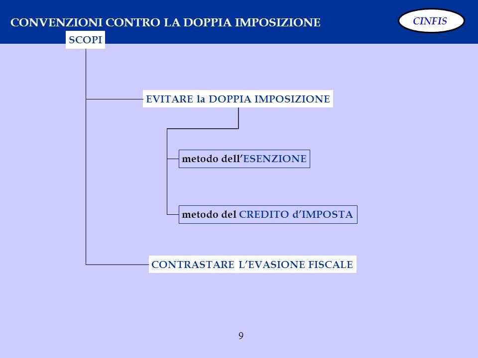 10 CONVENZIONI CONTRO LA DOPPIA IMPOSIZIONE CONTRASTO EVASIONE Art.