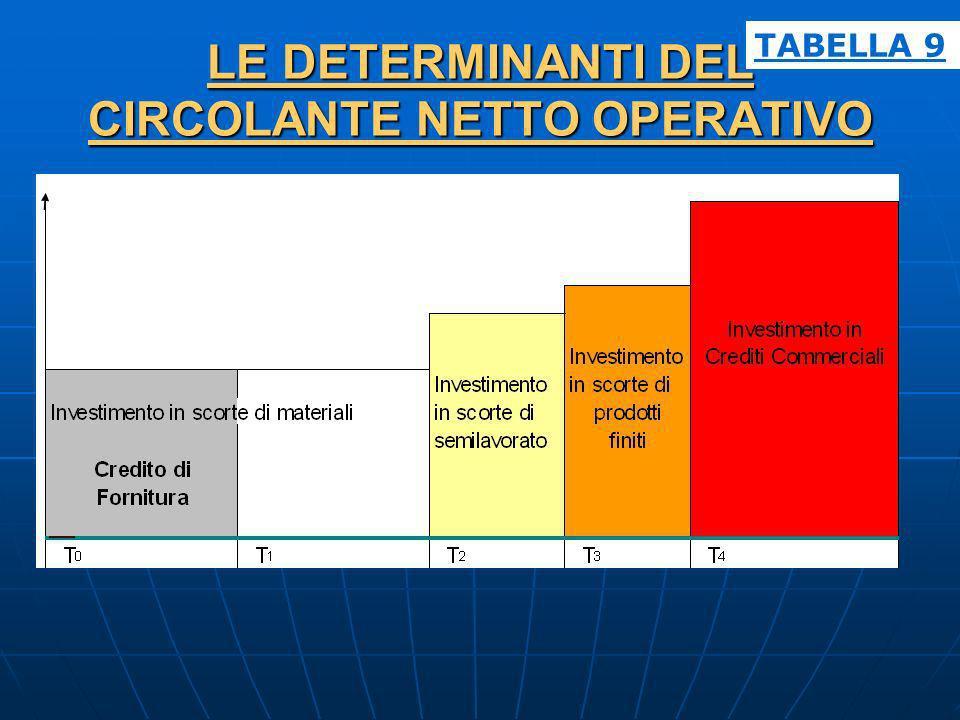 LE DETERMINANTI DEL CIRCOLANTE NETTO OPERATIVO TABELLA 9