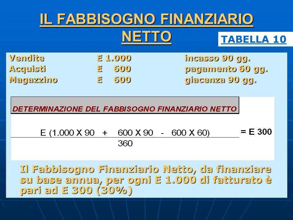 IL FABBISOGNO FINANZIARIO NETTO VenditeE 1.000incasso 90 gg. AcquistiE 600pagamento 60 gg. MagazzinoE 600giacenza 90 gg. Il Fabbisogno Finanziario Net