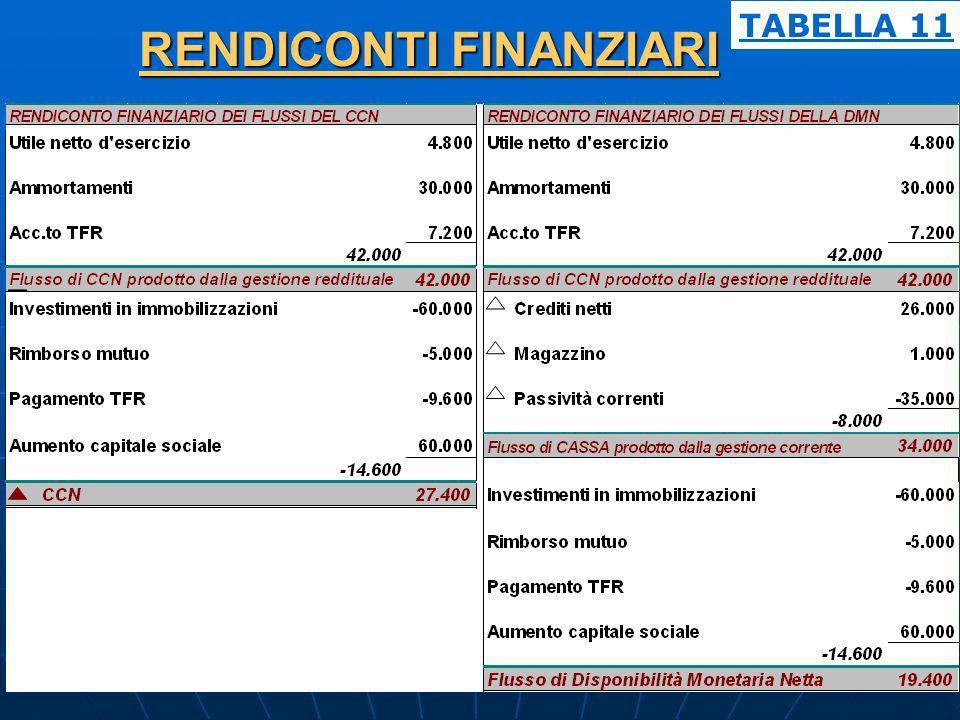 RENDICONTI FINANZIARI TABELLA 11