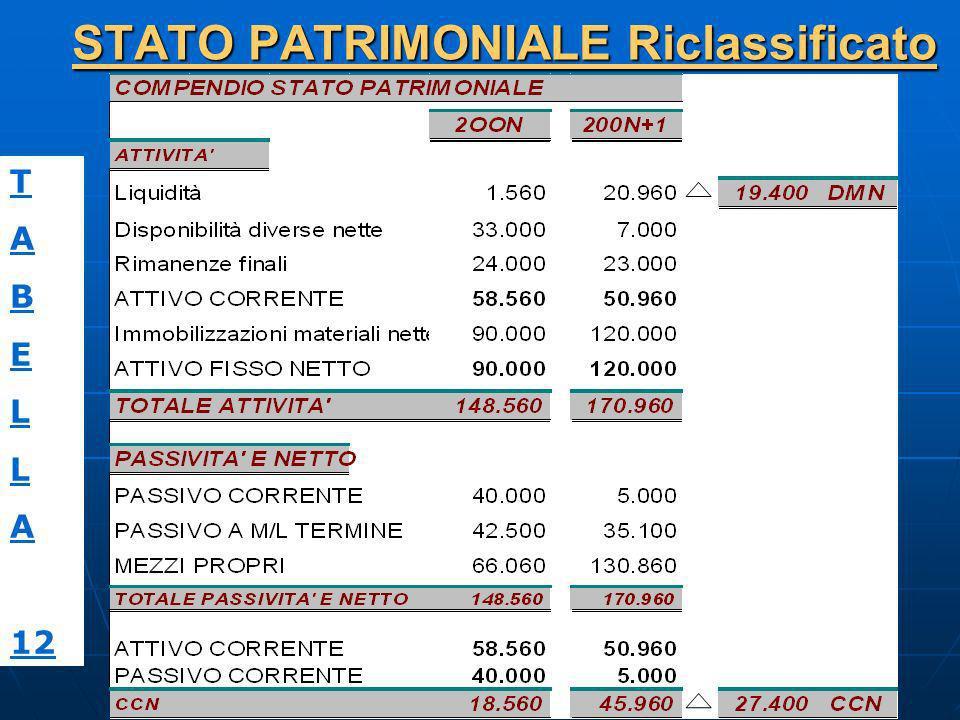 STATO PATRIMONIALE Riclassificato T A B E L A 12