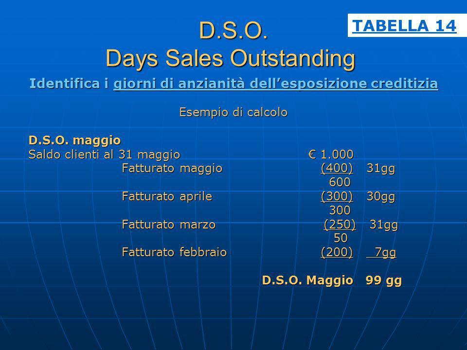 D.S.O. Days Sales Outstanding D.S.O. Days Sales Outstanding Identifica i giorni di anzianità dellesposizione creditizia Esempio di calcolo D.S.O. magg