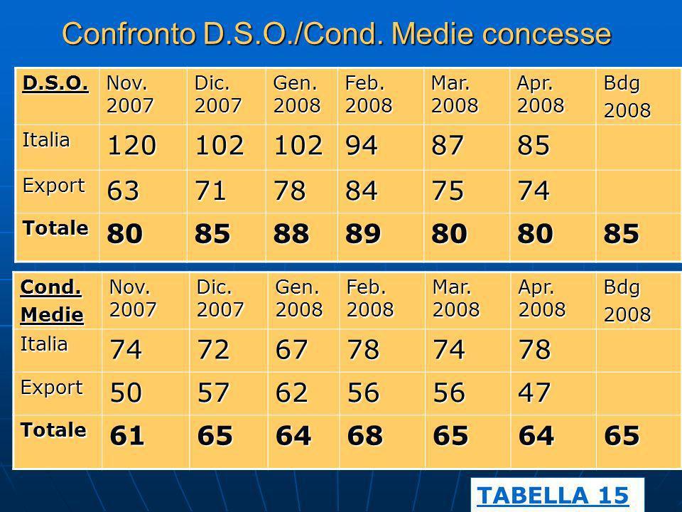 D.S.O. Nov. 2007 Dic. 2007 Gen. 2008 Feb. 2008 Mar. 2008 Apr. 2008 Bdg2008 Italia120102102948785 Export637178847574 Totale80858889808085 Cond.Medie No