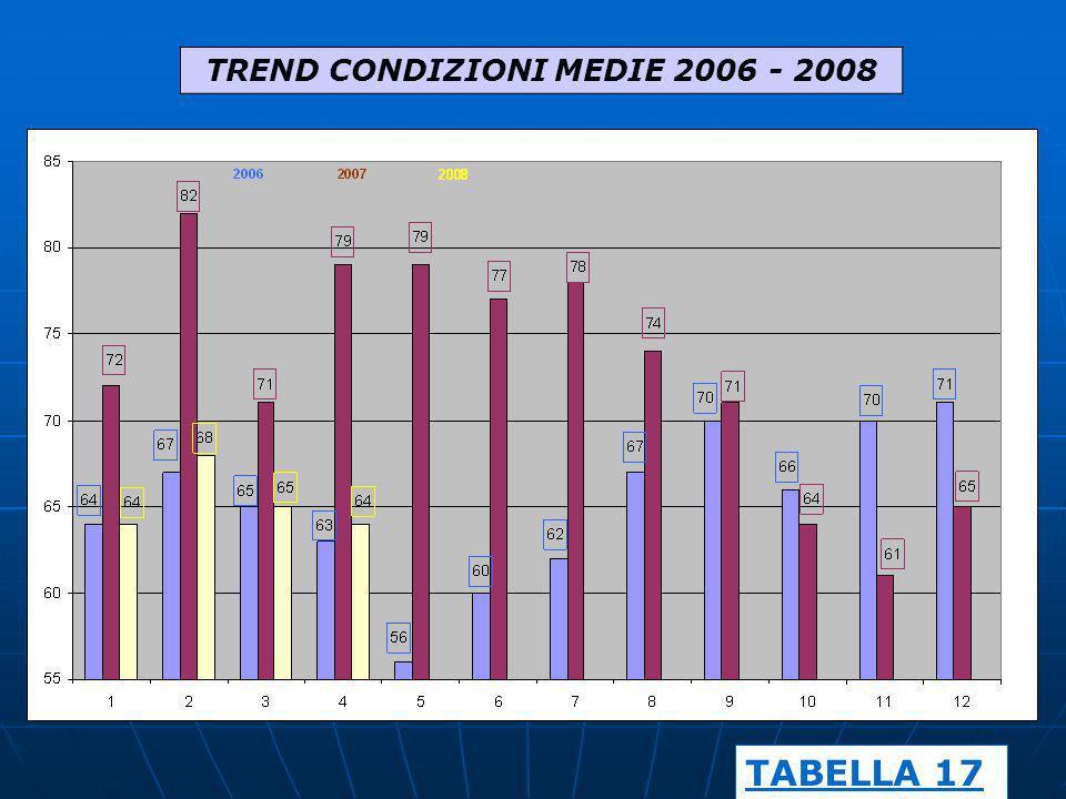 TREND CONDIZIONI MEDIE 2006 - 2008 TABELLA 17