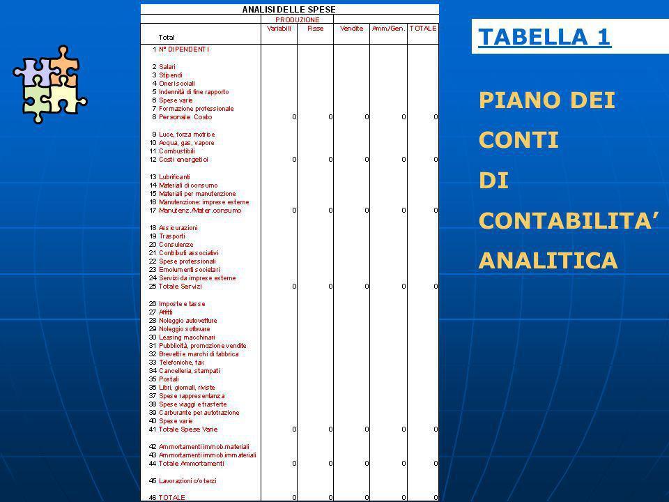 PIANO DEI CONTI DI CONTABILITA ANALITICA TABELLA 1
