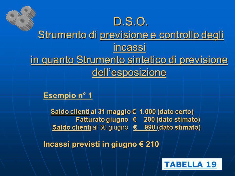 D.S.O. Strumento di previsione e controllo degli incassi in quanto Strumento sintetico di previsione dellesposizione D.S.O. Strumento di previsione e