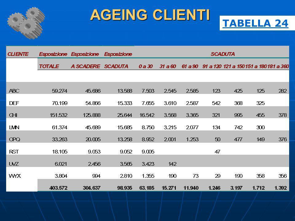 AGEING CLIENTI AGEING CLIENTI TABELLA 24