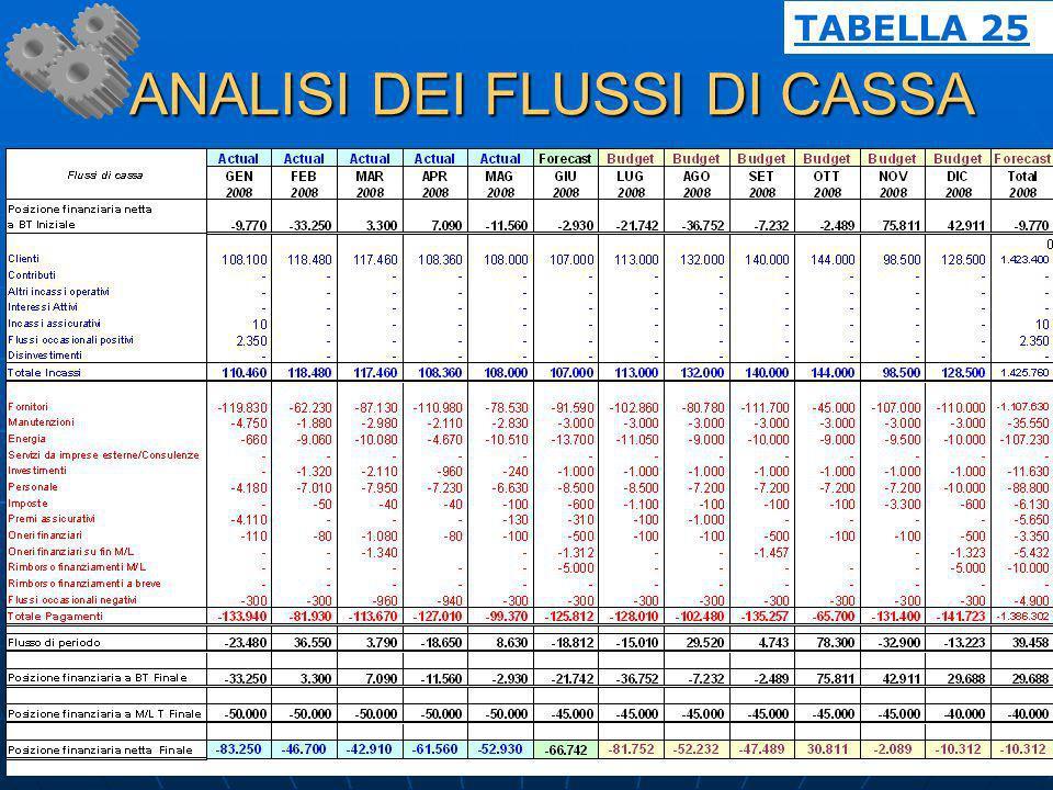 ANALISI DEI FLUSSI DI CASSA ANALISI DEI FLUSSI DI CASSA TABELLA 25