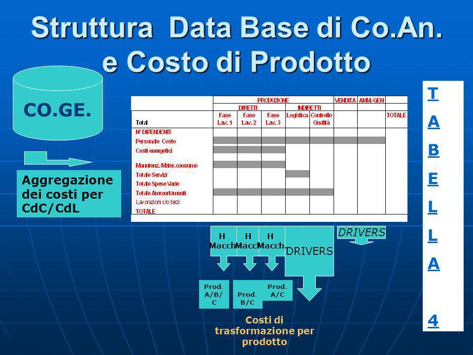 CO.GE. Aggregazione dei costi per CdC/CdL Struttura Data Base di Co.An. e Costo di Prodotto DRIVERS H Macch. H Macch. H Macch. Prod. A/B/ C Prod. B/C