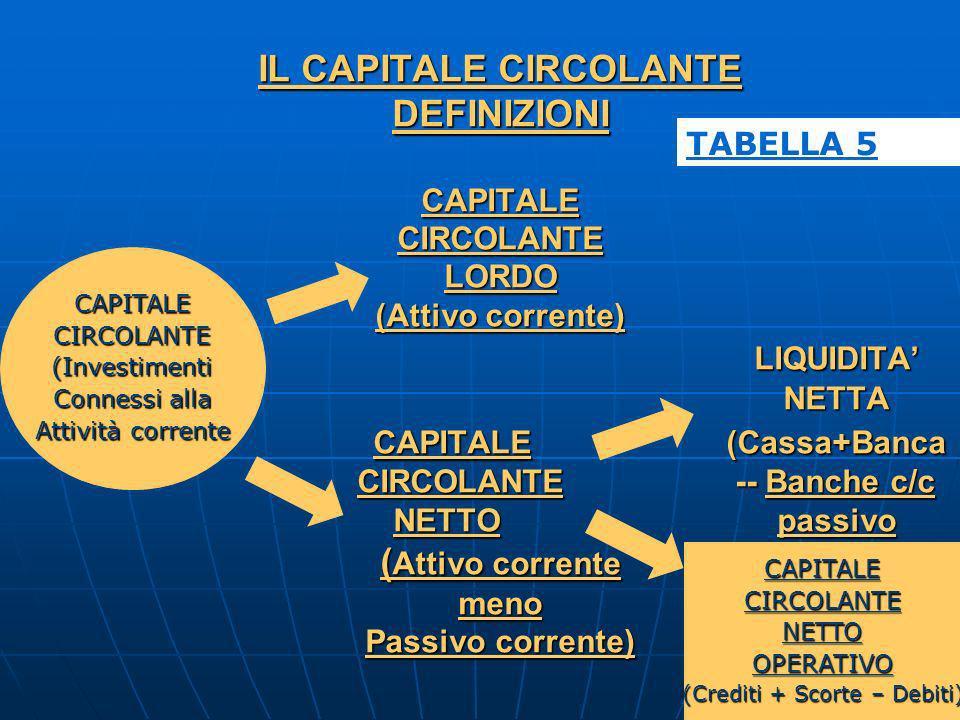 IL CAPITALE CIRCOLANTE DEFINIZIONI CAPITALE CIRCOLANTE LORDO (Attivo corrente) LIQUIDITA NETTA CAPITALE(Cassa+Banca CIRCOLANTE -- Banche c/c NETTO pas