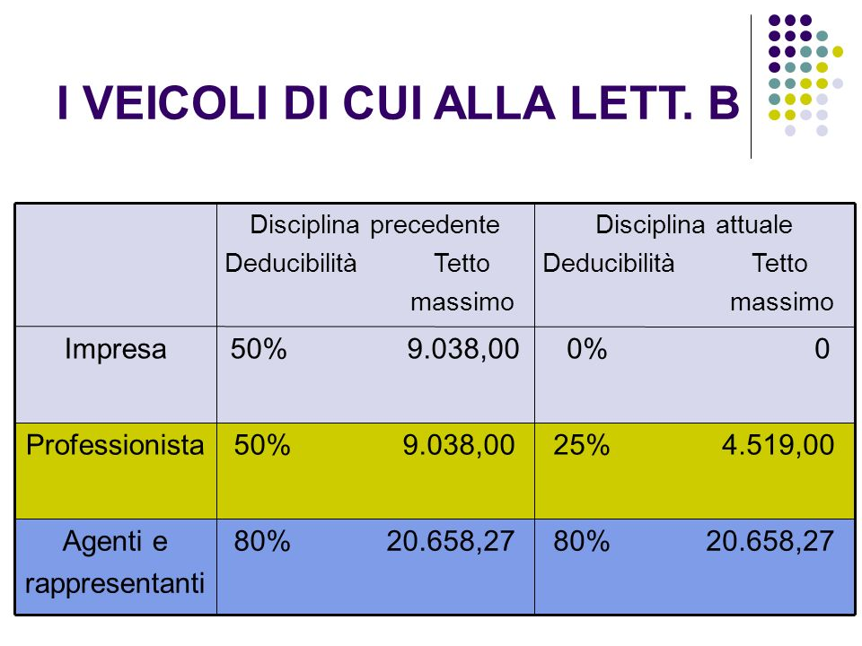 9 80% 20.658,27 Agenti e rappresentanti 25% 4.519,0050% 9.038,00Professionista 0% 050% 9.038,00Impresa Disciplina attuale Deducibilità Tetto massimo D