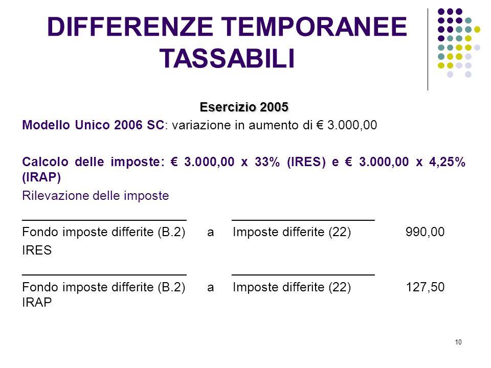 10 Esercizio 2005 Modello Unico 2006 SC: variazione in aumento di 3.000,00 Calcolo delle imposte: 3.000,00 x 33% (IRES) e 3.000,00 x 4,25% (IRAP) Rilevazione delle imposte _______________________ ____________________ Fondo imposte differite (B.2) a Imposte differite (22) 990,00 IRES _______________________ ____________________ Fondo imposte differite (B.2) a Imposte differite (22) 127,50 IRAP DIFFERENZE TEMPORANEE TASSABILI
