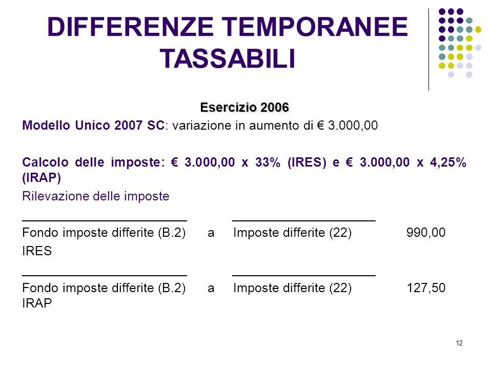 12 Esercizio 2006 Modello Unico 2007 SC: variazione in aumento di 3.000,00 Calcolo delle imposte: 3.000,00 x 33% (IRES) e 3.000,00 x 4,25% (IRAP) Rile