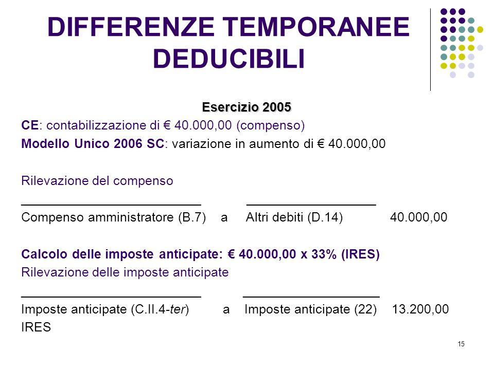 15 Esercizio 2005 CE: contabilizzazione di 40.000,00 (compenso) Modello Unico 2006 SC: variazione in aumento di 40.000,00 Rilevazione del compenso _________________________ __________________ Compenso amministratore (B.7) a Altri debiti (D.14) 40.000,00 Calcolo delle imposte anticipate: 40.000,00 x 33% (IRES) Rilevazione delle imposte anticipate _________________________ ___________________ Imposte anticipate (C.II.4-ter) a Imposte anticipate (22) 13.200,00 IRES DIFFERENZE TEMPORANEE DEDUCIBILI
