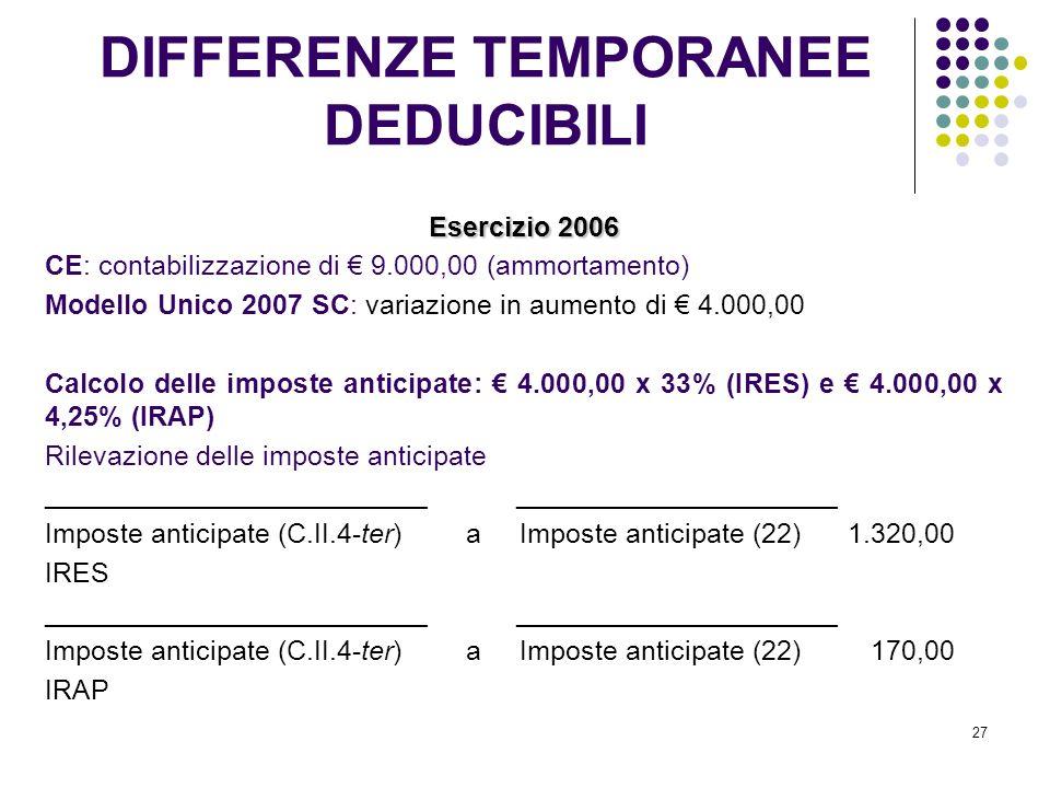 27 Esercizio 2006 CE: contabilizzazione di 9.000,00 (ammortamento) Modello Unico 2007 SC: variazione in aumento di 4.000,00 Calcolo delle imposte anticipate: 4.000,00 x 33% (IRES) e 4.000,00 x 4,25% (IRAP) Rilevazione delle imposte anticipate _________________________ _____________________ Imposte anticipate (C.II.4-ter) a Imposte anticipate (22) 1.320,00 IRES _________________________ _____________________ Imposte anticipate (C.II.4-ter) a Imposte anticipate (22) 170,00 IRAP DIFFERENZE TEMPORANEE DEDUCIBILI