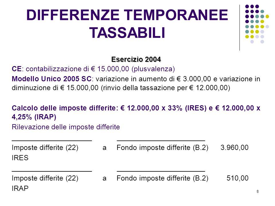 8 Esercizio 2004 CE: contabilizzazione di 15.000,00 (plusvalenza) Modello Unico 2005 SC: variazione in aumento di 3.000,00 e variazione in diminuzione di 15.000,00 (rinvio della tassazione per 12.000,00) Calcolo delle imposte differite: 12.000,00 x 33% (IRES) e 12.000,00 x 4,25% (IRAP) Rilevazione delle imposte differite ____________________ ______________________ Imposte differite (22) a Fondo imposte differite (B.2) 3.960,00 IRES ____________________ ______________________ Imposte differite (22) a Fondo imposte differite (B.2) 510,00 IRAP DIFFERENZE TEMPORANEE TASSABILI