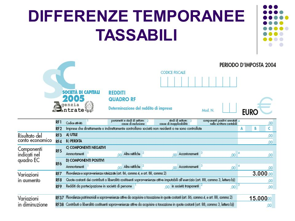 9 1 1.000 3.000 15.000 DIFFERENZE TEMPORANEE TASSABILI