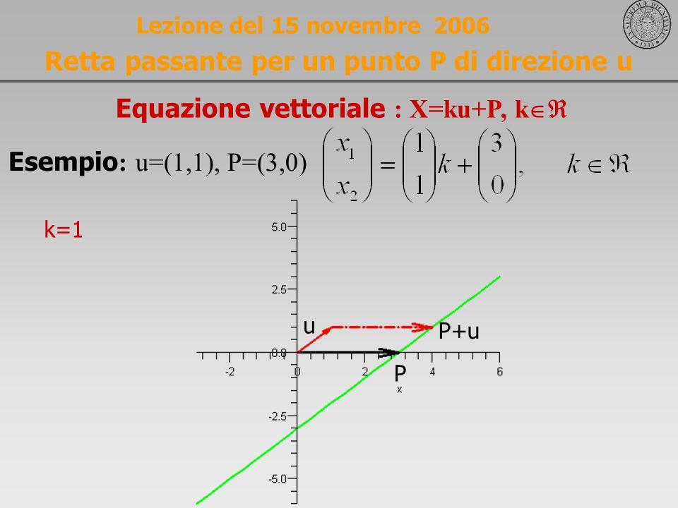 Lezione del 15 novembre 2006 Retta passante per un punto P di direzione u Equazione vettoriale : X=ku+P, k Esempio : u=(1,1), P=(3,0) u P P+u k=1
