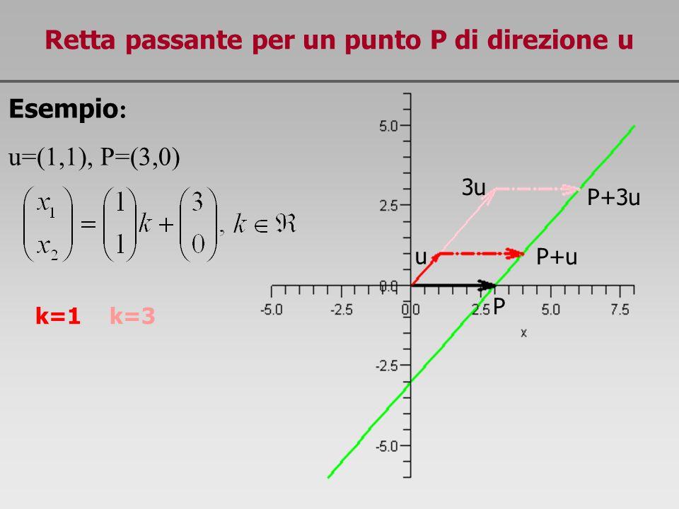 Retta passante per un punto P di direzione u Esempio : u=(1,1), P=(3,0) P+3u P+u P u 3u 5u P+5u P-u -u k=1 k=3 k=5 k=-1