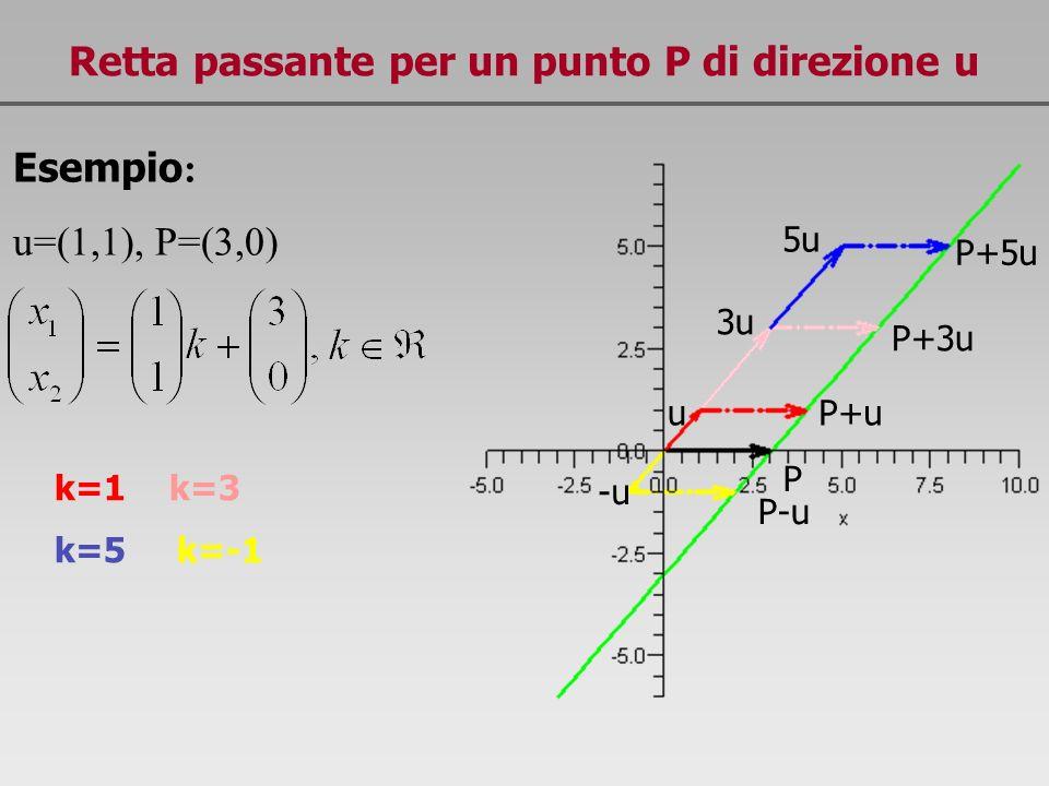 Retta passante per un punto P di direzione u Esempio : u=(1,1), P=(3,0) P+3u P+u P u 3u 5u P+5u P-u -u -4u P-4u k=1 k=3 k=5 k=-1 k=-4