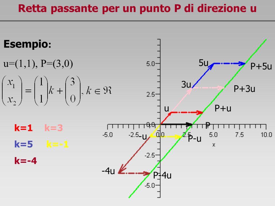 Elementi di topologia in n Sia A è un insieme convesso se per ogni