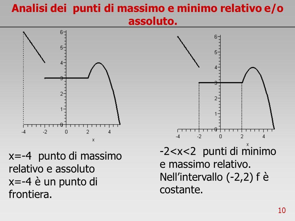 10 Analisi dei punti di massimo e minimo relativo e/o assoluto. x=-4 punto di massimo relativo e assoluto x=-4 è un punto di frontiera. -2<x<2 punti d
