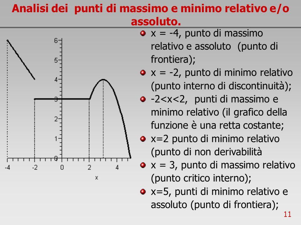 11 Analisi dei punti di massimo e minimo relativo e/o assoluto. x = -4, punto di massimo relativo e assoluto (punto di frontiera); x = -2, punto di mi