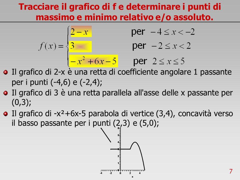 7 Tracciare il grafico di f e determinare i punti di massimo e minimo relativo e/o assoluto. Il grafico di 2-x è una retta di coefficiente angolare 1