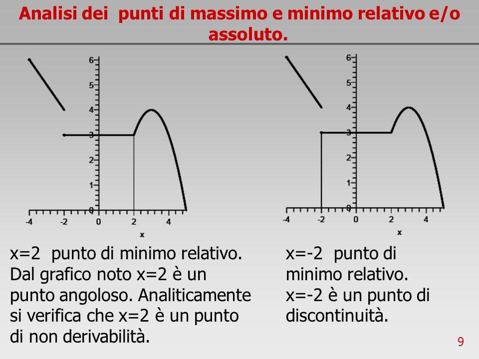 9 Analisi dei punti di massimo e minimo relativo e/o assoluto. x=2 punto di minimo relativo. Dal grafico noto x=2 è un punto angoloso. Analiticamente