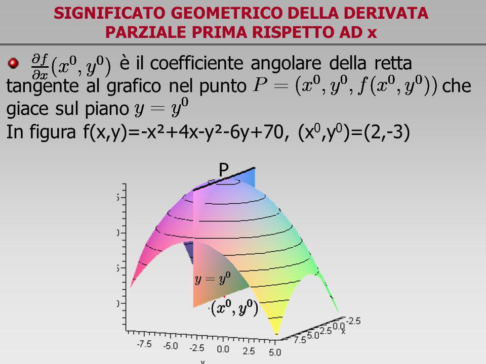 SIGNIFICATO GEOMETRICO DELLA DERIVATA PARZIALE PRIMA RISPETTO AD x è il coefficiente angolare della retta tangente al grafico nel punto che giace sul
