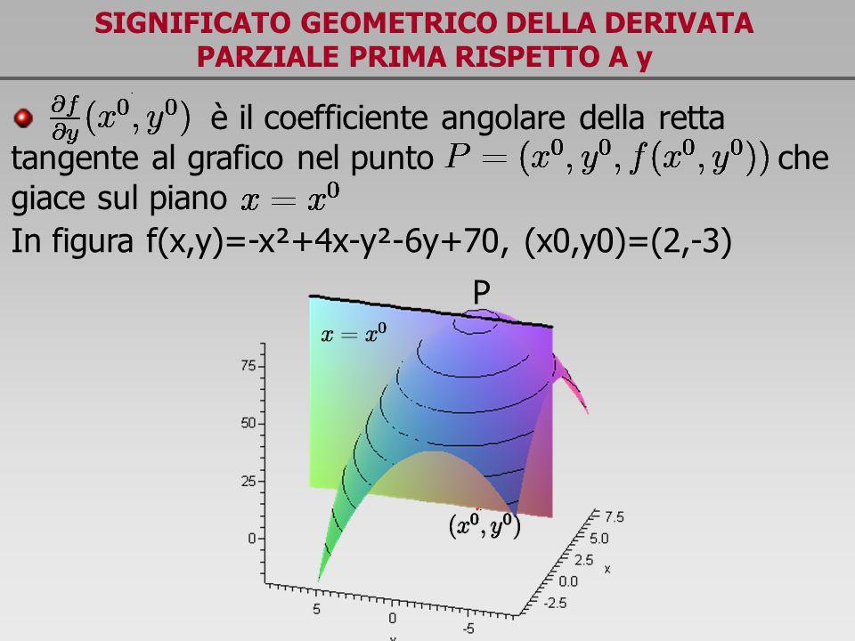 è il coefficiente angolare della retta tangente al grafico nel punto che giace sul piano SIGNIFICATO GEOMETRICO DELLA DERIVATA PARZIALE PRIMA RISPETTO