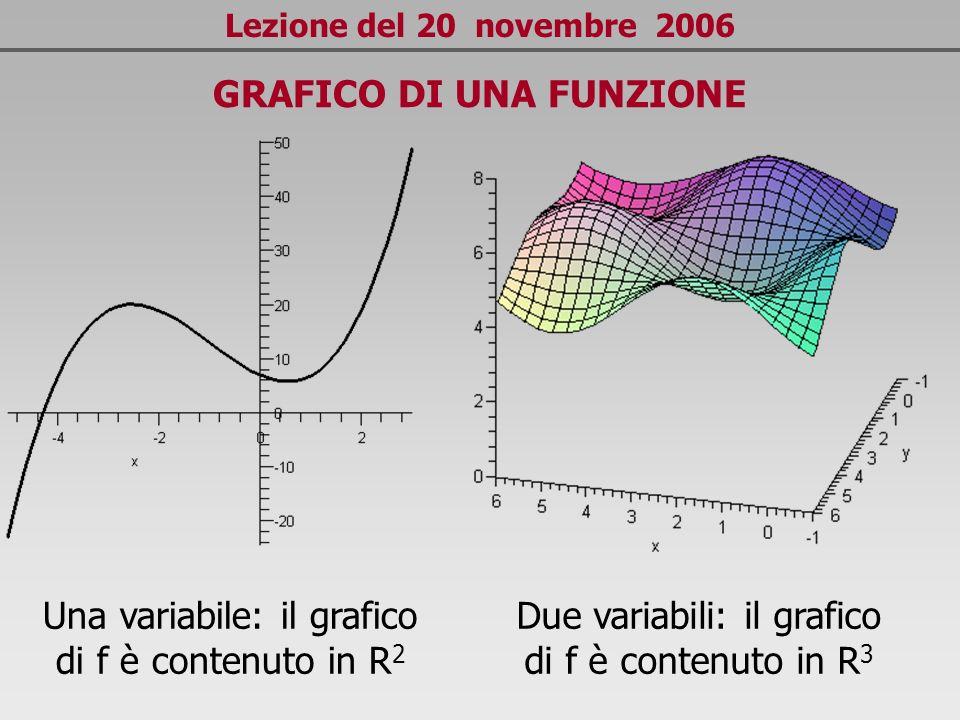 Lezione del 20 novembre 2006 GRAFICO DI UNA FUNZIONE Una variabile: il grafico di f è contenuto in R 2 Due variabili: il grafico di f è contenuto in R