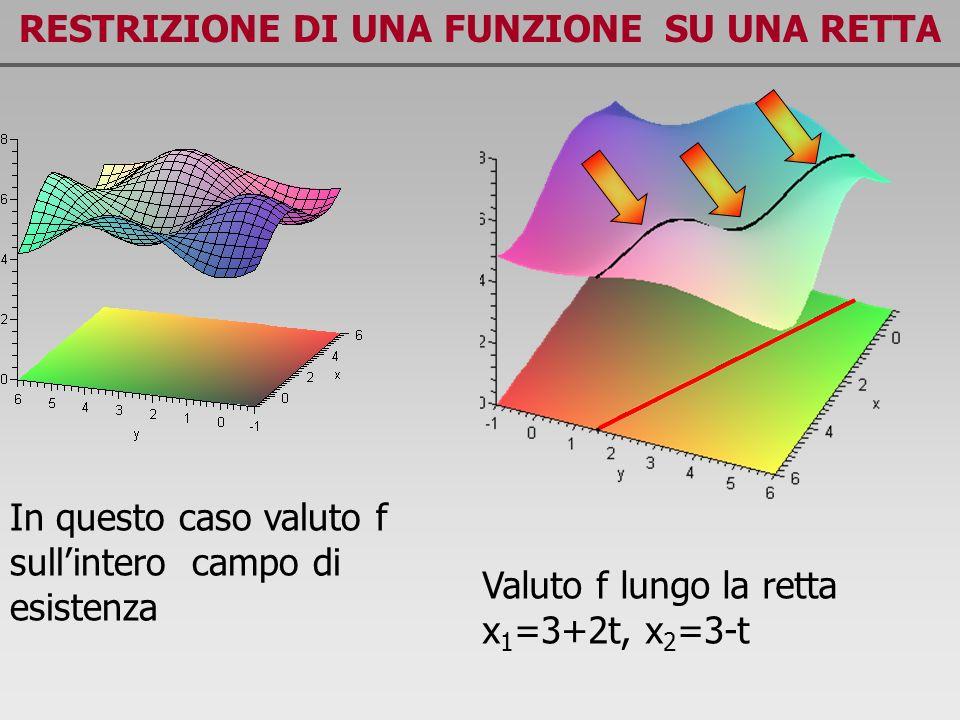 RESTRIZIONE DI UNA FUNZIONE SU UNA RETTA In questo caso valuto f sullintero campo di esistenza Valuto f lungo la retta x 1 =3+2t, x 2 =3-t