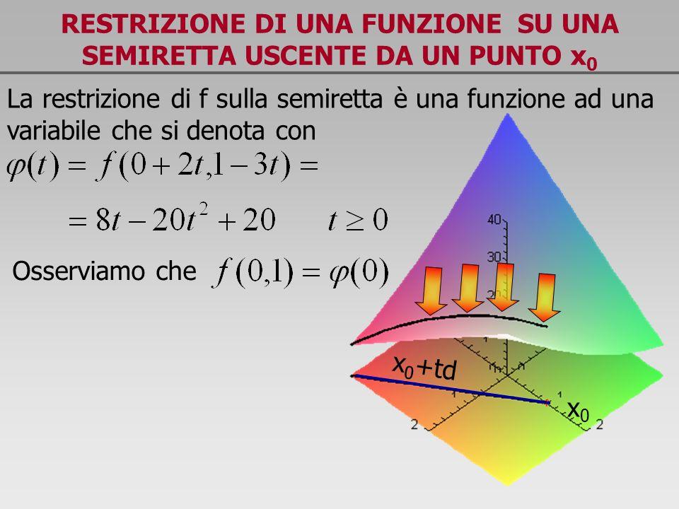RESTRIZIONE DI UNA FUNZIONE SU UNA SEMIRETTA USCENTE DA UN PUNTO x 0 La restrizione di f sulla semiretta è una funzione ad una variabile che si denota