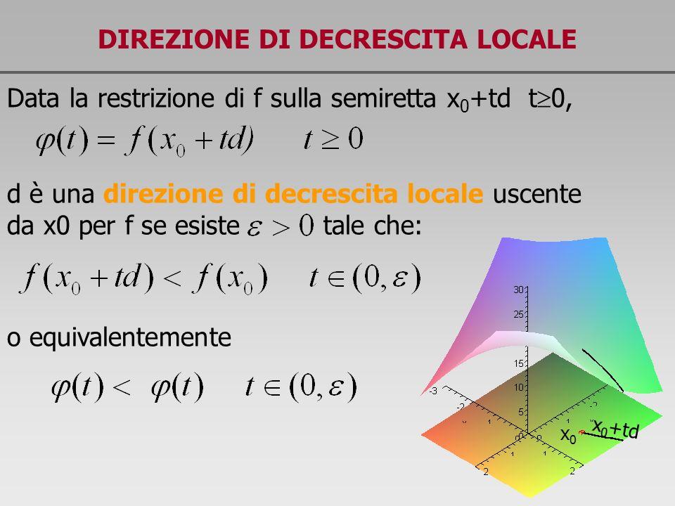 DIREZIONE DI DECRESCITA LOCALE Data la restrizione di f sulla semiretta x 0 +td t 0, d è una direzione di decrescita locale uscente da x0 per f se esi