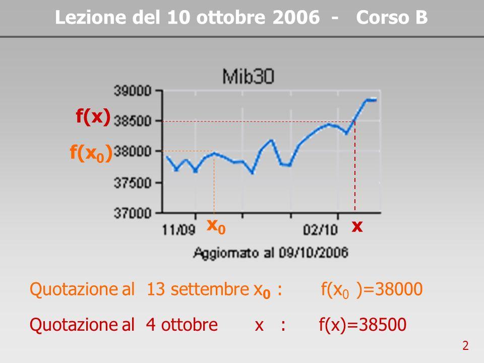 13 Lezione del 10 ottobre 2006 - Corso B Il seguente grafico evidenzia come varia il coefficiente angolare della retta secante al variare di Δx Δx=8 Δx=7 Δx 0 Δx=4