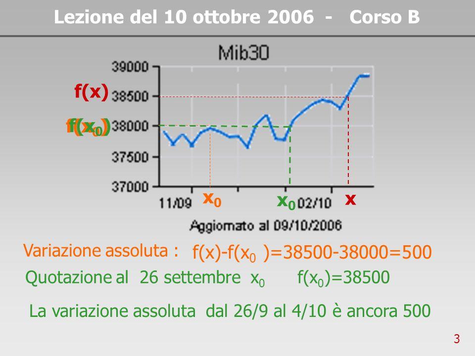 3 Lezione del 10 ottobre 2006 - Corso B Variazione assoluta : x x0x0 f(x 0 ) f(x) f(x)-f(x 0 )=38500-38000=500 x0x0 Quotazione al 26 settembre x 0 f(x 0 )=38500 La variazione assoluta dal 26/9 al 4/10 è ancora 500 f(x 0 )